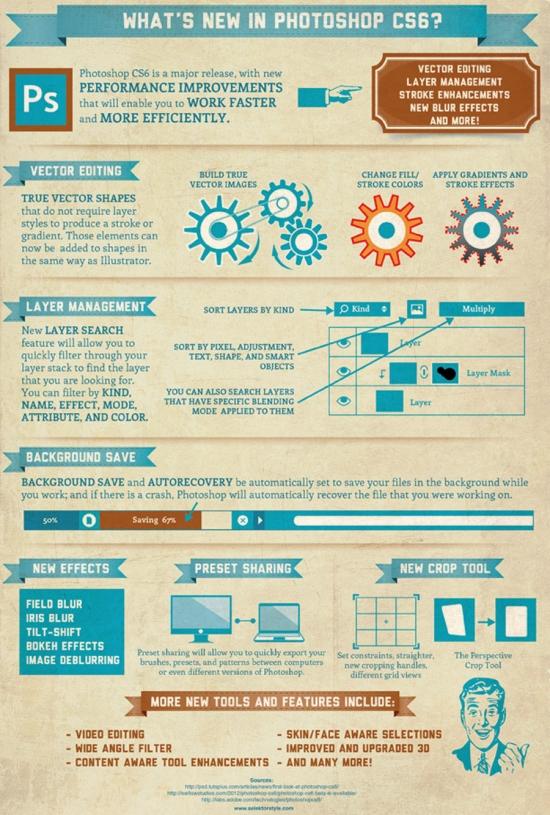 Photoshop CS6 Infographics from Farruk