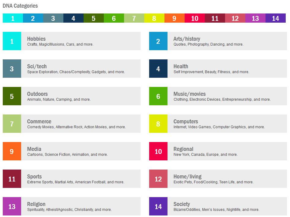 DNA Categories