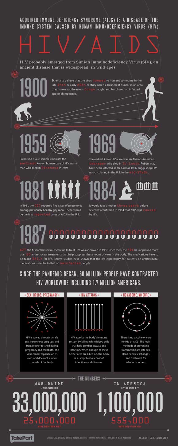 Contagion-Infographic-HIV-AIDS