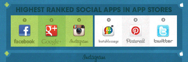 Collections of Best Social Media Infographics