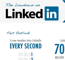 Collections of Best Social Networking LinkedIn Infographics