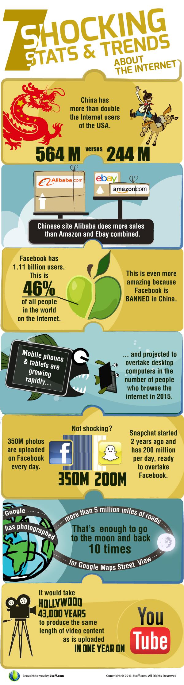#internet #infographic