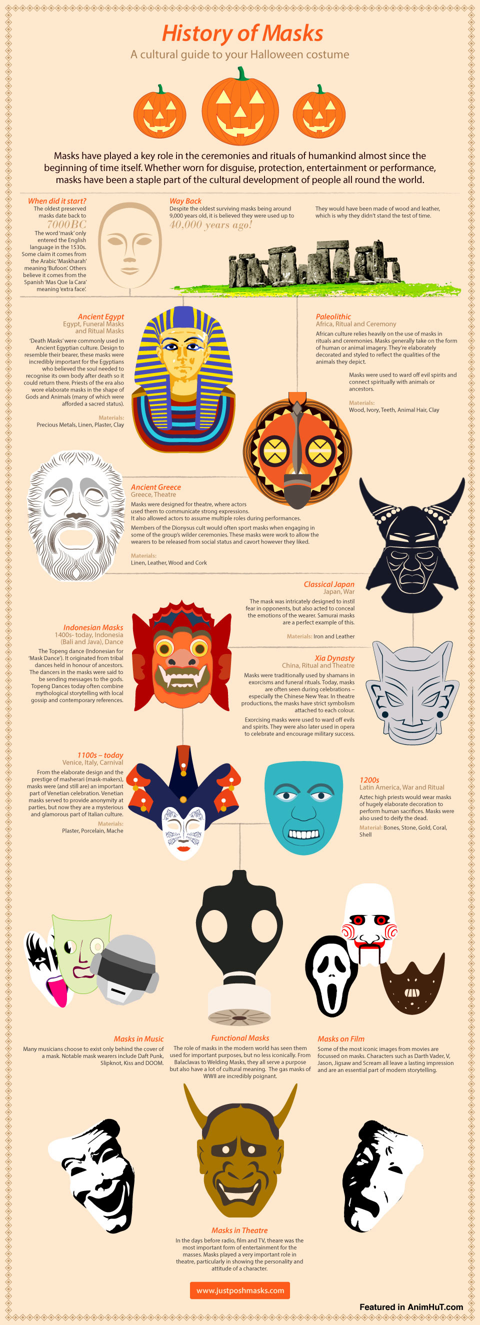 popular infographic on Halloween and Mask