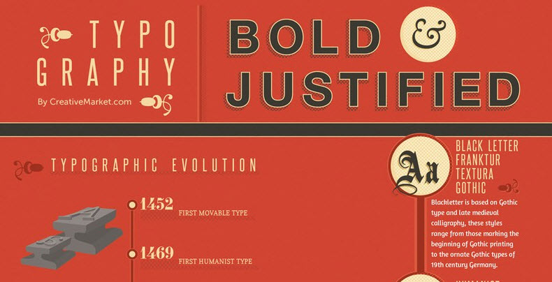 Infographic about Typography
