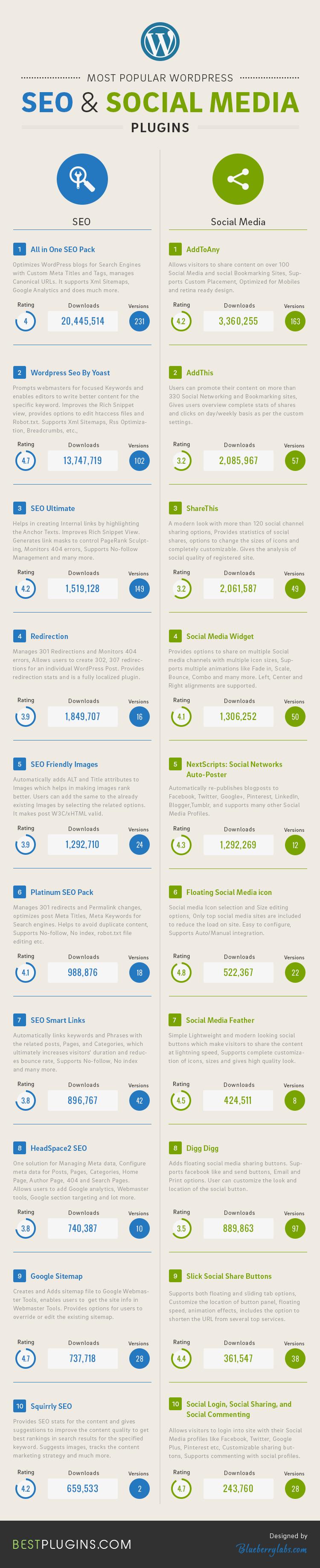 Popular WordPress SEO Media Plugins